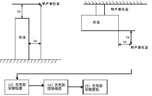 民用建筑通风空调系统的节能检测